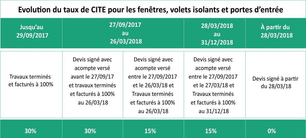 Evolution du taux de CITE